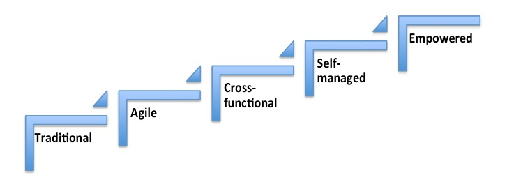 selfmanagedhierarchy