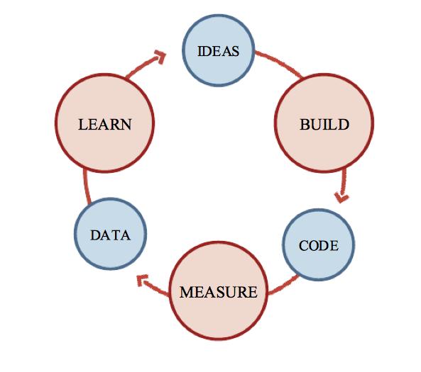 Build Measure Learn vs. Learn Measure Build – Kromatic ...