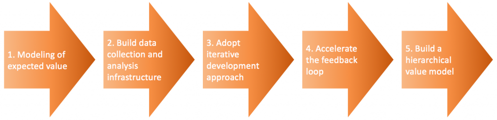 Data-Driven Development: Step 2 - Build Data Collection ...